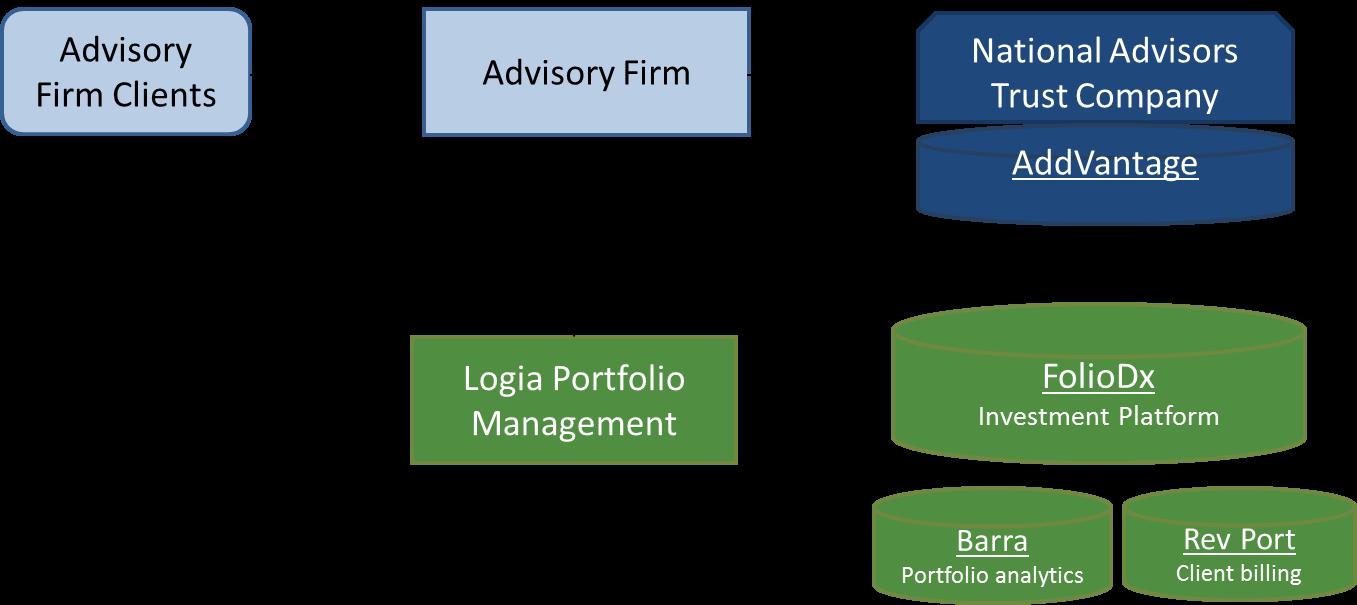 Workflow Management Logia Portfolio Management